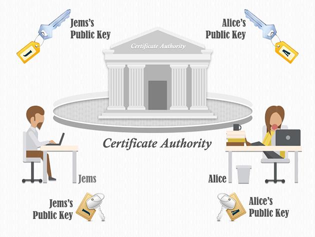 ssl证书是什么机构出的