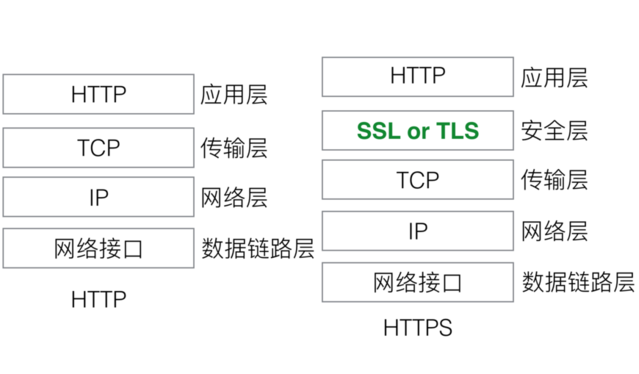 HTTPS是国际上常用的协议吗