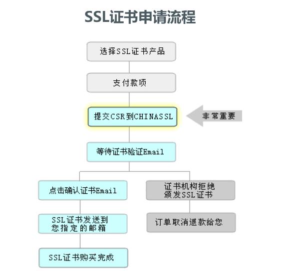 SSL证书申请流程图解