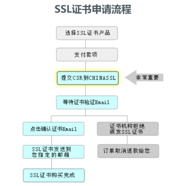 SSL证书申请步骤图解