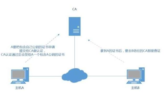 IP地址申请SSL证书的验证方法