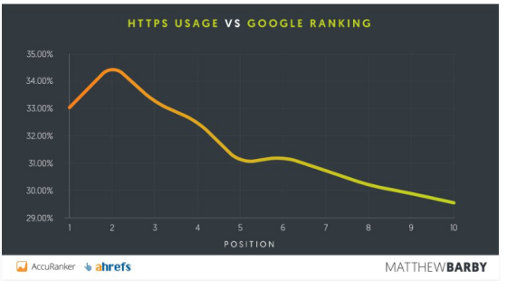 33%的网站在使用HTTPS