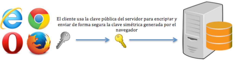 SSL/TLS的基本概念及区别