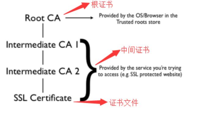 SSL证书文件和格式