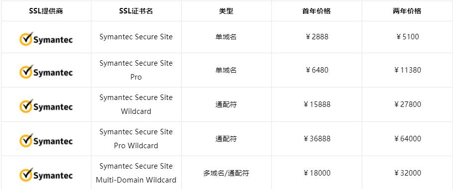 Symantec的OV SSL证书价格