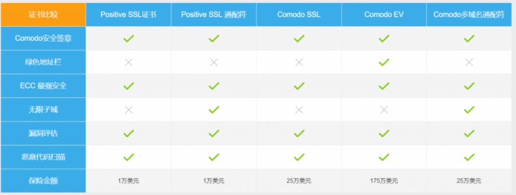 Comodo SSL证书比较图
