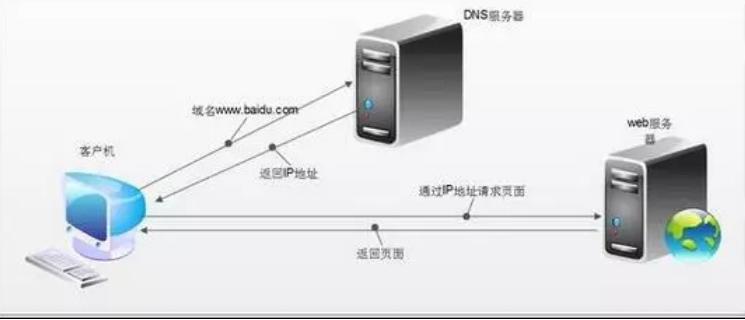 申请SSL证书进行https加密协议