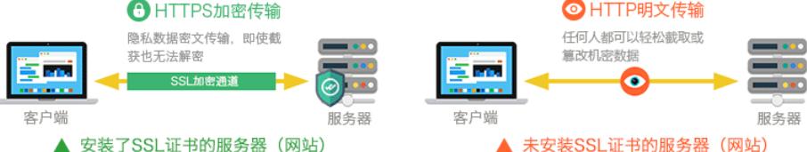 安装https网站和http网站的不同