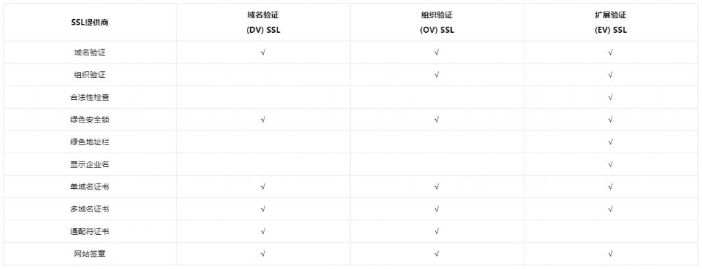 多域名SSL证书的分类对比