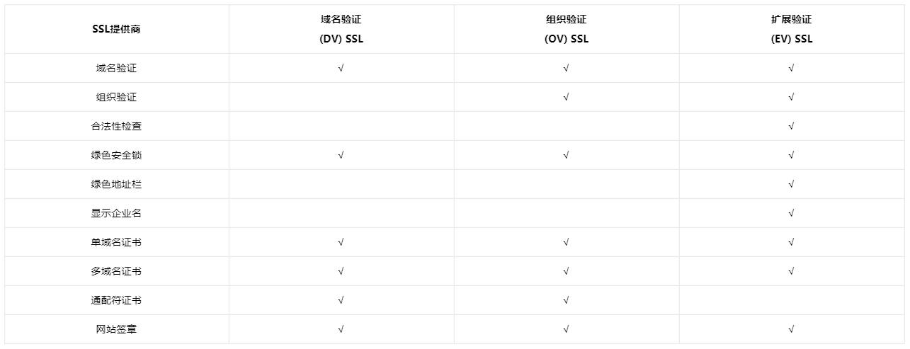 多域名SSL证书的选择建议