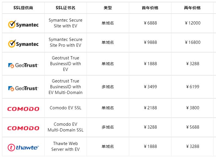 EV SSL证书价格表