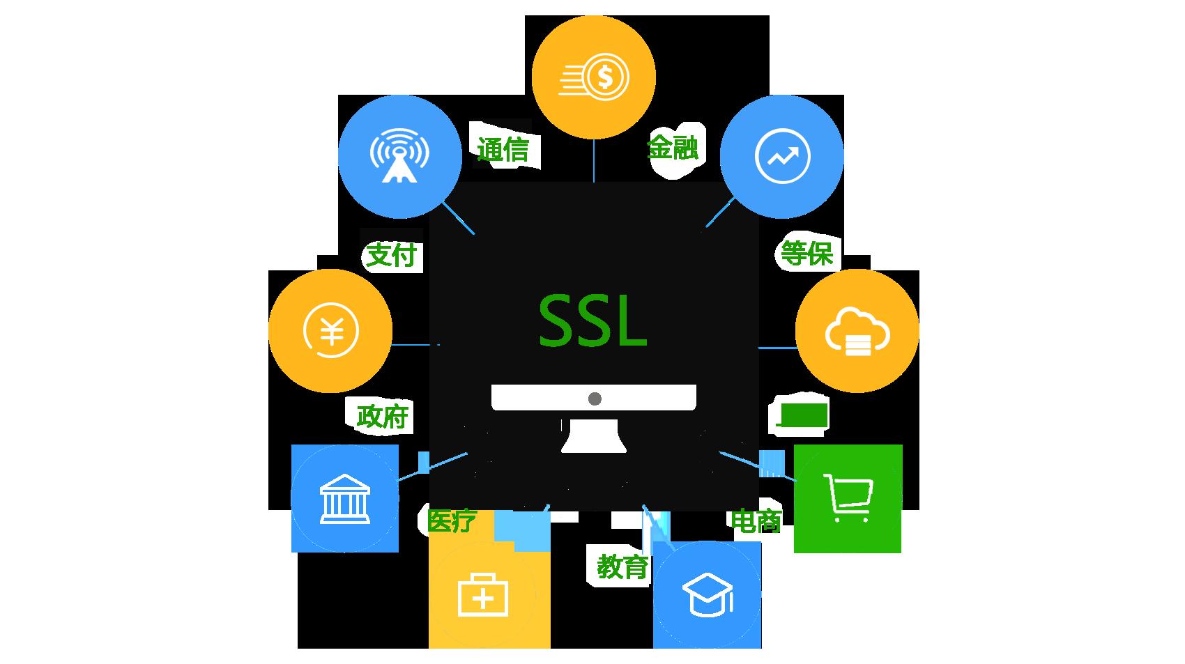 SSL证书申请的作用