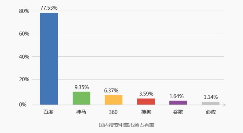 国内搜索引擎市场占比率
