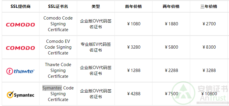 Java代码签名证书申请价格表
