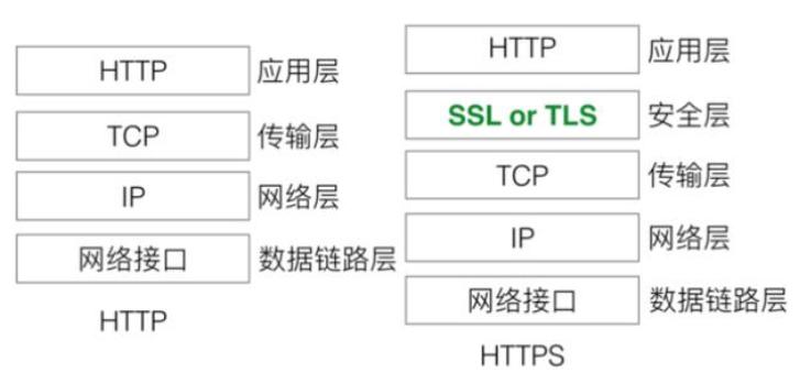 HTTP和HTTPS区别