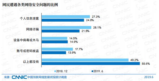 中国互联网络信息数据统计表
