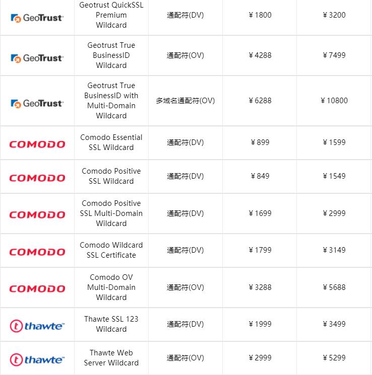 泛域名SSL证书价格