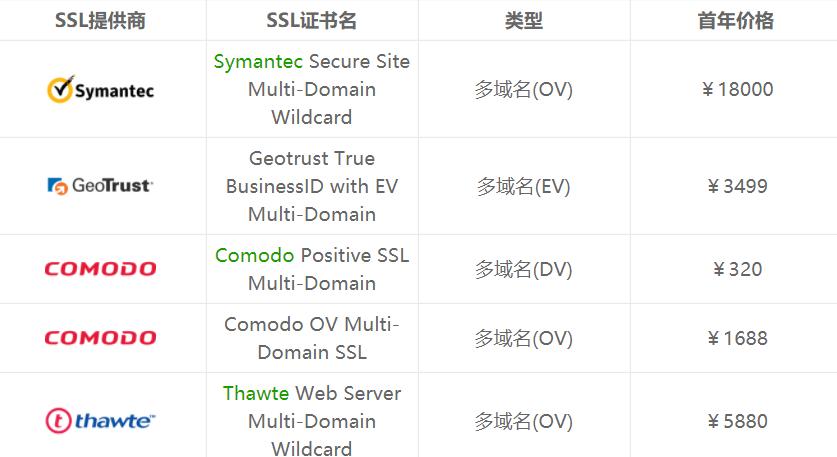 多域名SSL证书价格表