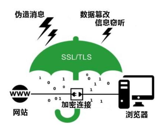 SSL/TLS协议