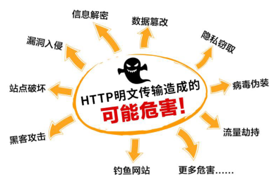 http明文协议可能存在的危害