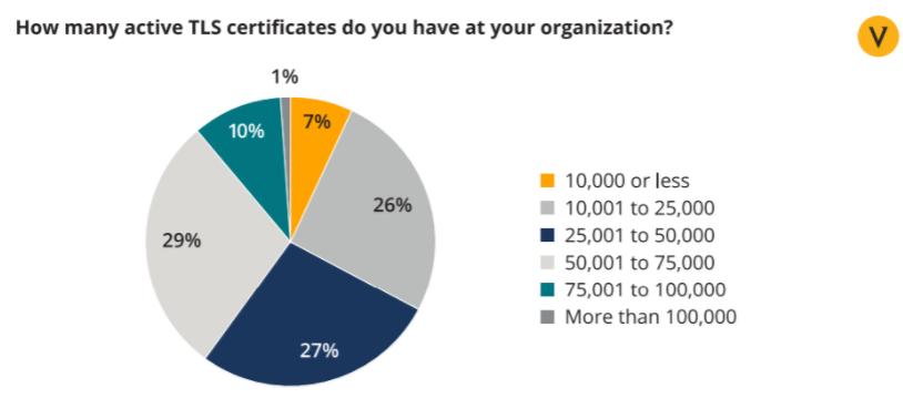 CIO认为其组织内正在使用的TLS证书数量