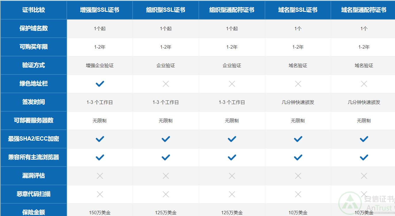 Globalsign SSL证书的优势