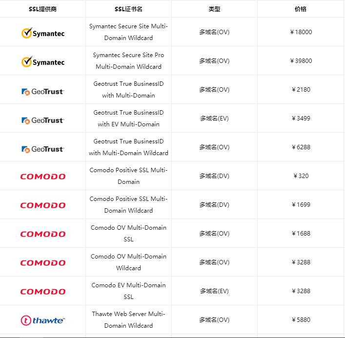 多域名SSL证书价格