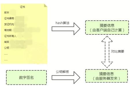 验证https证书的过程