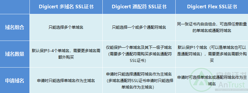 Digicert Flex SSL证书与多域名SSL证书、通配符SSL证书的区别